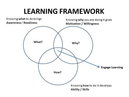 LEARNING FRAMEWORK Engage Learning What? Why? How? Knowing what to do brings Awareness / Readiness Knowing why you are doing it gives Motivation / Willingness.