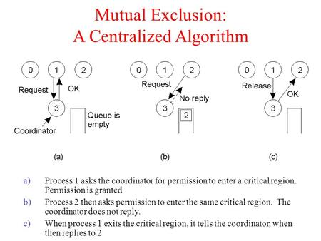 1 Mutual Exclusion: A Centralized Algorithm a)Process 1 asks the coordinator for permission to enter a critical region. Permission is granted b)Process.