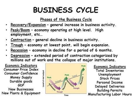 BUSINESS CYCLE Phases of the Business Cycle Recovery/Expansion – general increase in business activity. Peak/Boom – economy operating at high level. High.