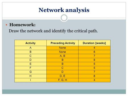 Network analysis Homework: Draw the network and identify the critical path. ActivityPreceding ActivityDuration [weeks] ANone4 B 6 CA, B7 DB8 EB5 FC5 GD7.