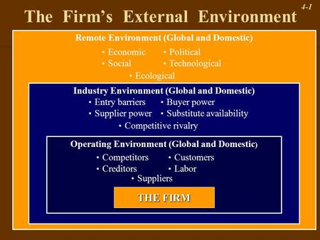 4-1 The Firm's External Environment Remote Environment (Global and Domestic) Industry Environment (Global and Domestic) Operating Environment (Global and.