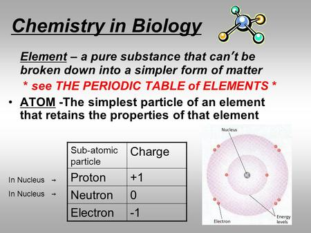 Chemistry in Biology Element – a pure substance that can't be broken down into a simpler form of matter * see THE PERIODIC TABLE of ELEMENTS * ATOM -The.