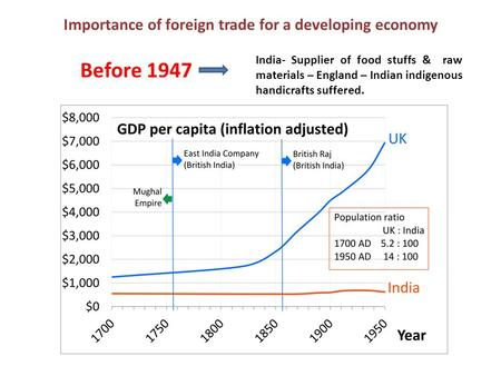 Importance of foreign trade for a developing economy Before 1947 India- Supplier of food stuffs & raw materials – England – Indian indigenous handicrafts.