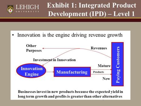 1 Exhibit 1: Integrated Product Development (IPD) – Level 1 Innovation is the engine driving revenue growth Innovation Engine Manufacturing Products New.