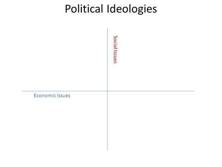Political Ideologies Economic Issues Social Issues.