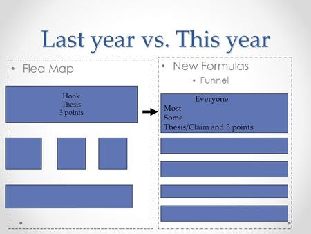 Last year vs. This year Flea Map New Formulas Funnel Hook Thesis 3 points Everyone Most Some Thesis/Claim and 3 points.