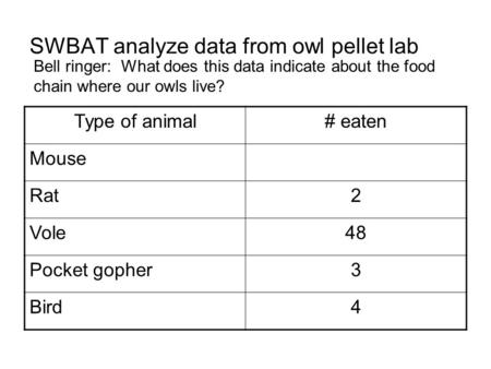 SWBAT analyze data from owl pellet lab