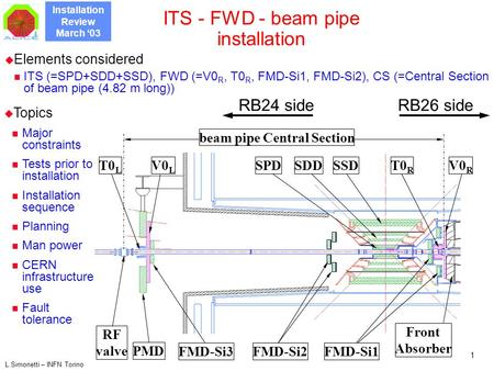 Installation Review March '03 L.Simonetti – INFN Torino 1 ITS - FWD - beam pipe installation  Elements considered ITS (=SPD+SDD+SSD), FWD (=V0 R, T0 R,