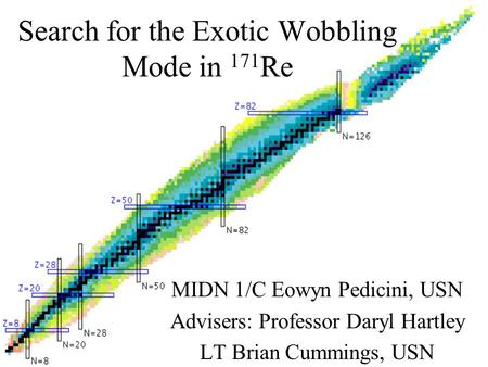 Search for the Exotic Wobbling Mode in 171 Re MIDN 1/C Eowyn Pedicini, USN Advisers: Professor Daryl Hartley LT Brian Cummings, USN.