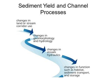 Sediment Yield and Channel Processes. Definitions Suspend Sediment – sediment (orgranic or inorganic) which remains in suspension in water for a considerable.