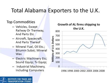 Total Alabama Exporters to the U.K. Top Commodities – Vehicles, Except Railway Or Tramway, And Parts Etc – Aircraft, Spacecraft, And Parts Thereof – Mineral.