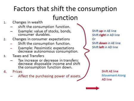 Factors that shift the consumption function 1. Changes in wealth – shift the consumption function. – Example: value of stocks, bonds, consumer durables.