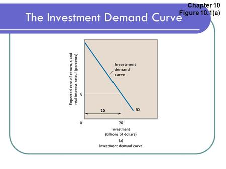 Change in Quantity demanded –Movement along the curve –Result of a ...
