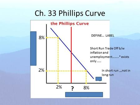 Ch. 33 Phillips Curve DEFINE… LABEL Short Run Trade Off b/w inflation and unemployment……..* exists only ….. In short run,,,not in long run ?