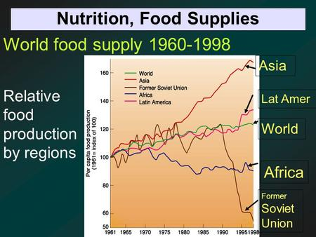 Nutrition, Food Supplies World food supply 1960-1998 Relative food production by regions Africa Former Soviet Union World Asia Lat Amer.