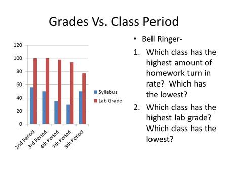Grades Vs. Class Period Bell Ringer- 1.Which class has the highest amount of homework turn in rate? Which has the lowest? 2.Which class has the highest.