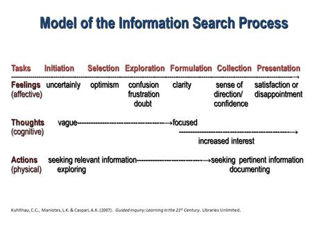Model of the Information Search Process Tasks Initiation Selection Exploration Formulation Collection Presentation --------------------------------------------------------------------------------------------------------------------------------------------