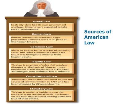 Sources of American Law. English Colonies EXTENDING VOTING RIGHTS WOMEN'S SUFFRAGE DC GIVEN THE RIGHT TO VOTE POLL TAX ELIMINATED LOWERS VOTING.