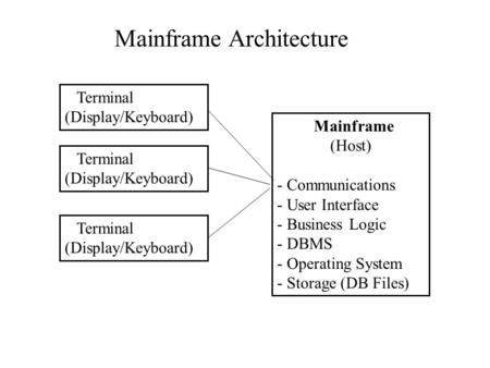 Mainframe (Host) - Communications - User Interface - Business Logic - DBMS - Operating System - Storage (DB Files) Terminal (Display/Keyboard) Terminal.