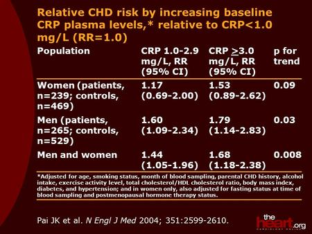 Pai JK et al. N Engl J Med 2004; 351:2599-2610. Relative CHD risk by increasing baseline CRP plasma levels,* relative to CRP<1.0 mg/L (RR=1.0) PopulationCRP.