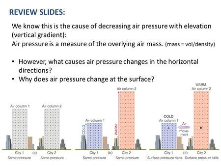 We know this is the cause of decreasing air pressure with elevation (vertical gradient): Air pressure is a measure of the overlying air mass. (mass = vol/density)