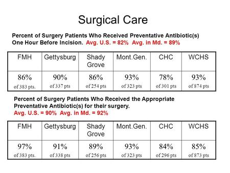 Surgical Care FMHGettysburgShady Grove Mont.Gen.CHCWCHS 86% of 383 pts. 90% of 337 pts 86% of 254 pts 93% of 323 pts 78% of 301 pts 93% of 874 pts Percent.