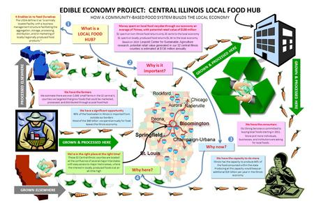 EDIBLE ECONOMY PROJECT: CENTRAL ILLINOIS LOCAL FOOD HUB HOW A COMMUNITY-BASED FOOD SYSTEM BUILDS THE LOCAL ECONOMY It Enables Us to Feed Ourselves The.