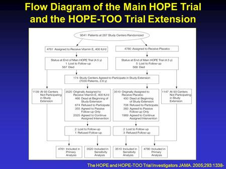 Flow Diagram of the Main HOPE Trial and the HOPE-TOO Trial Extension The HOPE and HOPE-TOO Trial Investigators JAMA. 2005;293:1338- 1347.