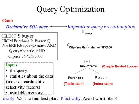 Query Optimization Imperative query execution plan: Declarative SQL query Ideally: Want to find best plan. Practically: Avoid worst plans! Goal: Purchase.