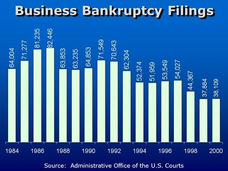 Business Bankruptcy Filings Source: Administrative Office of the U.S. Courts.