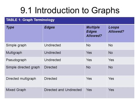 9.1 Introduction to Graphs