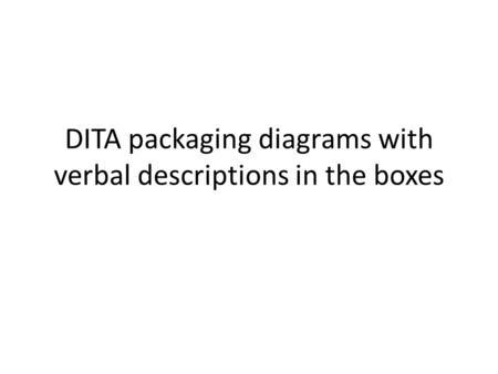 DITA packaging diagrams with verbal descriptions in the boxes.