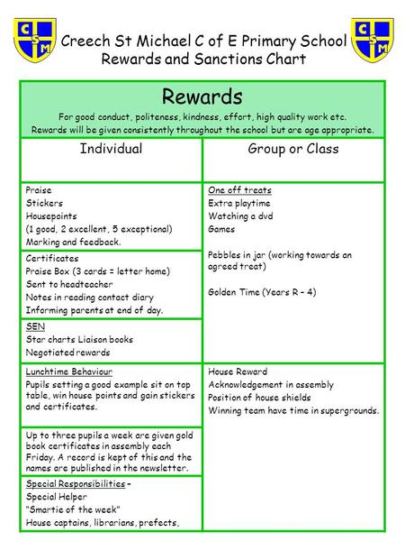 Creech St Michael C of E Primary School Rewards and Sanctions Chart Rewards For good conduct, politeness, kindness, effort, high quality work etc. Rewards.