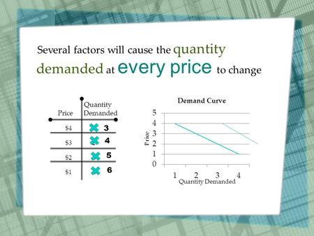 Several factors will cause the quantity demanded at every price to change Quantity Price Demanded $4 1 $3 2 $2 3 $1 4 3 4 5 6 Price Quantity Demanded.