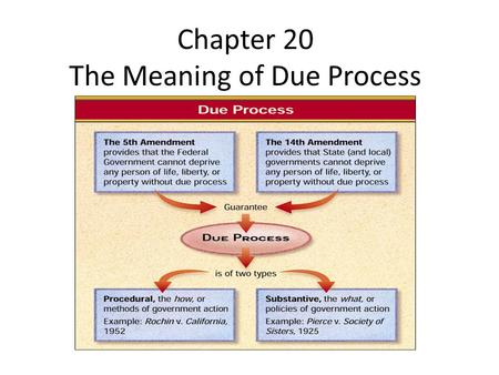Chapter 20 The Meaning of Due Process