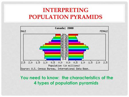 INTERPRETING POPULATION PYRAMIDS You need to know: the characteristics of the 4 types of population pyramids.