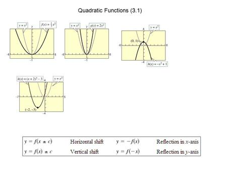 Quadratic Functions (3.1). Identifying the vertex (e2, p243) Complete the square.