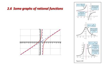 Definition of a Rational Function Any function of the form Where N(x) and D(x) are polynomials and D(x) is not the zero polynomial Examples.
