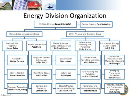 Energy Division Organization Division Director, Edward Randolph Demand Side Management Group Demand Side Programs Simon Baker Residential Hazlyn Fortune.