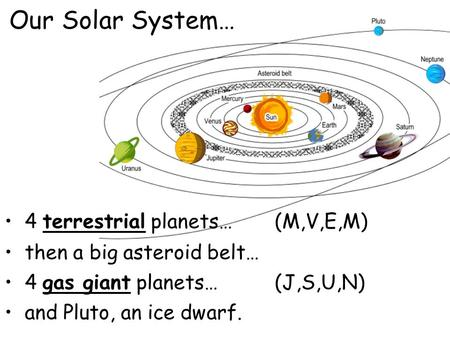 Our Solar System… 4 terrestrial planets…(M,V,E,M) then a big asteroid belt… 4 gas giant planets…(J,S,U,N) and Pluto, an ice dwarf.