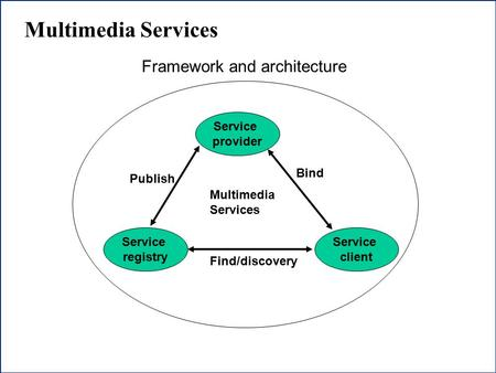 1 Multimedia Services Service provider Service client Service registry Publish Find/discovery Bind Multimedia Services Framework and architecture.