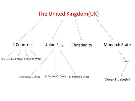 The United Kingdom(UK) Monarch State4 CountriesUnion Flag Christianity Scotland Wales England N.Ireland St.Andrew's Cross St.George's CrossSt.Patrick's.