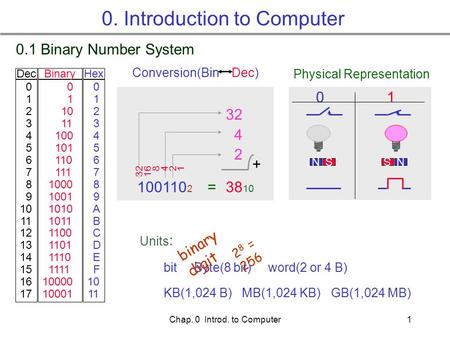 Chap. 0 Introd. to Computer1 0. Introduction to Computer 0.1 Binary Number System 0 1 2 3 4 5 6 7 8 9 10 11 12 13 14 15 16 17 0 1 10 11 100 101 110 111.