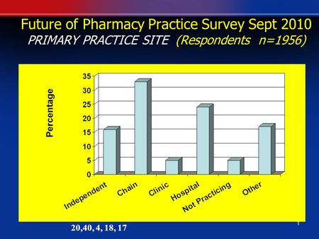 1 Future of Pharmacy Practice Survey Sept 2010 PRIMARY PRACTICE SITE (Respondents n=1956) Percentage 20,40, 4, 18, 17.