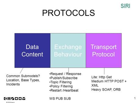 © 2004Kizoom 1 PROTOCOLS Data Content Exchange Behaviour Transport Protocol Common Submodels? Location, Base Types, Incidents Request / Response Publish/Subscribe.