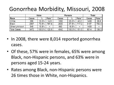 Gonorrhea Morbidity, Missouri, 2008 In 2008, there were 8,014 reported gonorrhea cases. Of these, 57% were in females, 65% were among Black, non-Hispanic.