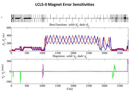 LCLS-II Magnet Error Sensitivities. Sensitivities of dipole magnets, from injector output (95 MeV) to SXR undulator input (4 GeV), where each plotted.