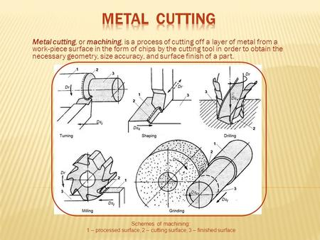 Metal cutting, or machining, is a process of cutting off a layer of metal from a work-piece surface in the form of chips by the cutting tool in order to.