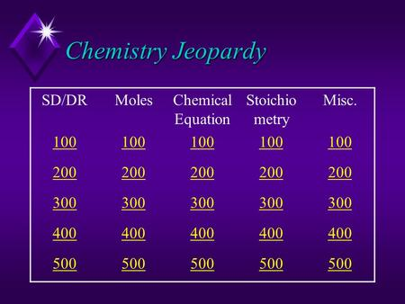 Chemistry Jeopardy SD/DRMolesChemical Equation Stoichio metry Misc. 100 200 300 400 500.