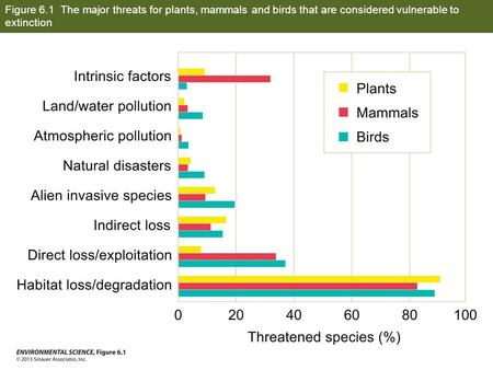 Figure 6.1 The major threats for plants, mammals and birds that are considered vulnerable to extinction.